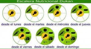nutricion dukan