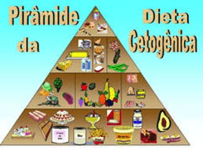 menu da dieta low carb