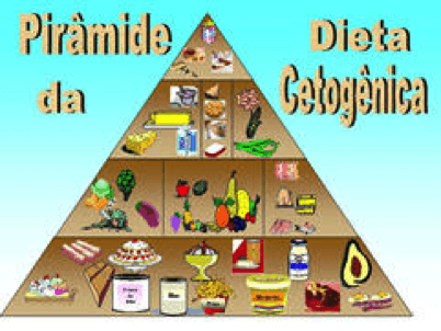 Dieta Cetogenica - Tu Revista Fitness