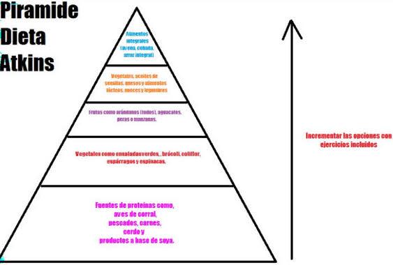 piramide dieta atkins