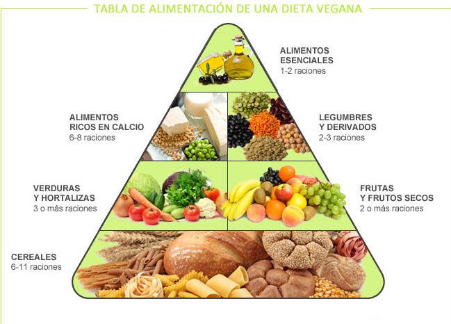 Informacion acerca de la Dieta Vegana