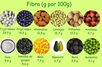 alimentos-con-fibra