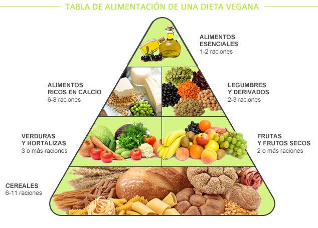 tabla-vegana