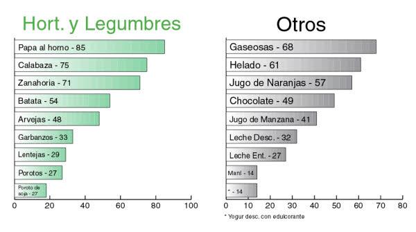ig legumbres
