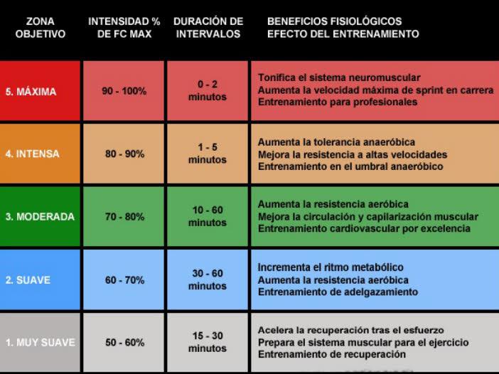 intervalos maxima intensidad