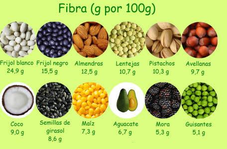 12 alimentos con fibra