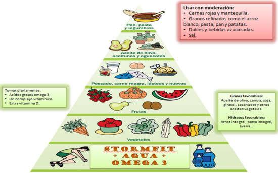 alimentos de la dieta de la zona