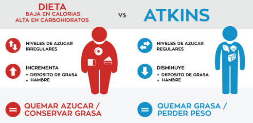 beneficios de la dieta atkins