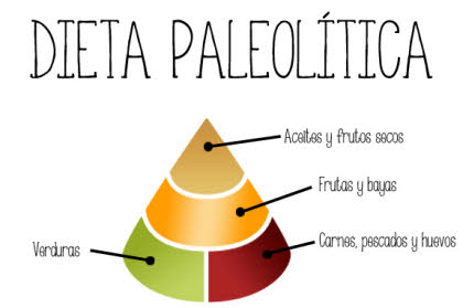 dieta-paleo-para-adelgazar