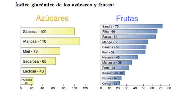 IG azucares y frutas