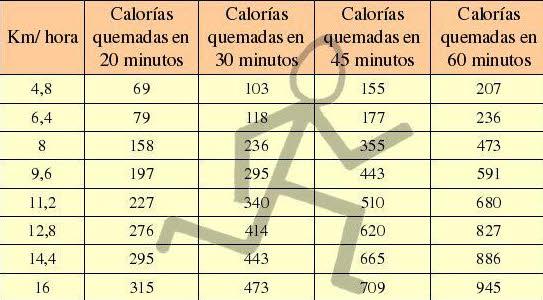 calorias al correr o andar